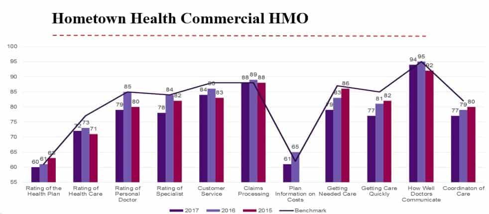 HTH CAHPS Chart - HMO