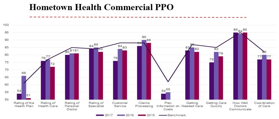 HTH CAHPS Chart - PPO