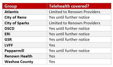 telehealth coverage table